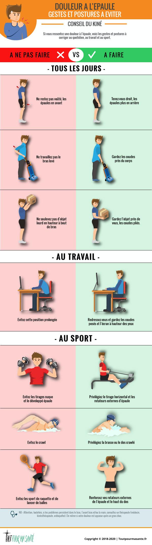 Infographie douleur à l'épaule